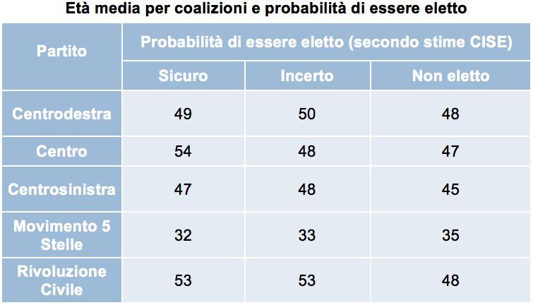DG Età media per coalizioni e probabilità di essere eletto