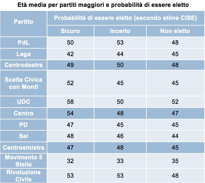 DG Età media per partiti maggiori e probabilità di essere eletto