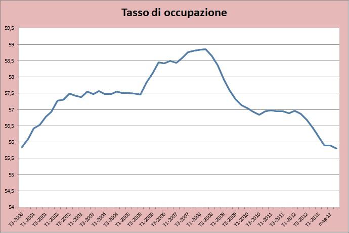 grafico occupazione