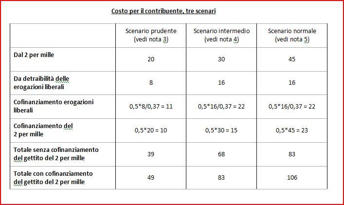 Il finanziamento pubblico ai partiti non è stato abolito | Perotti
