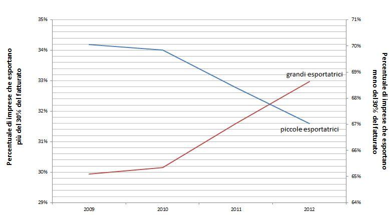 Grafico Pellizari - Export