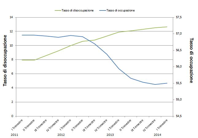 grafico pellizzari disoccupazione 2