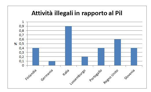 attività illegali pil terzo e ultimo