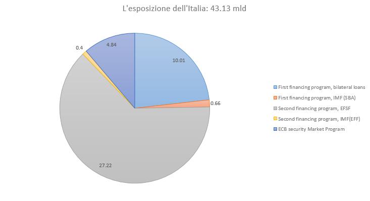 Esp_Italia