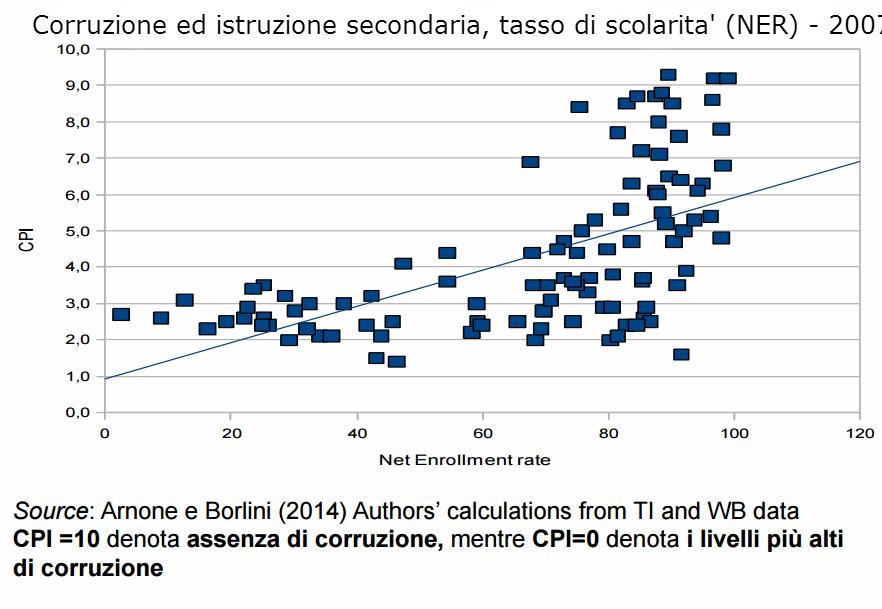 Corruzione_educazione_ITA