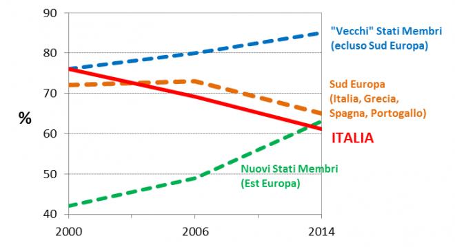 Fonte: dati tratti da Work Package 1: Synthesis Report, Ex-post evaluation of Cohesion policy 2007-2013 (Applica, Ismeri Europa, Cambridge Economic Associates).