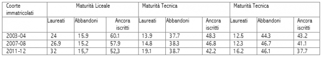 Fonte: Rapporto Anvur, 2016, Elaborazioni su dati Anagrafe nazionale studenti, Miur-Cineca