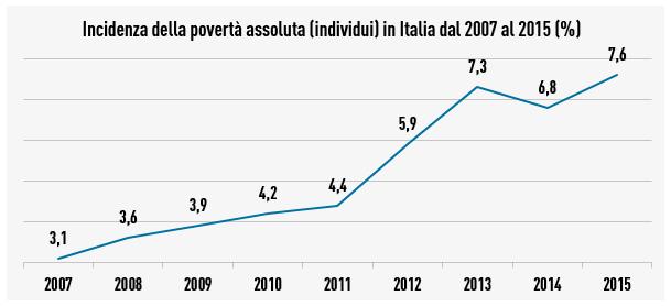 Fonte: Istat 2016