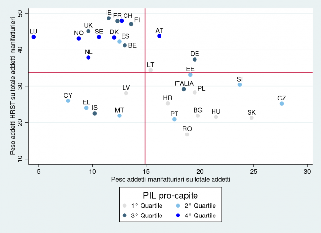 Fonte: nostra elaborazione su dati Eurostat