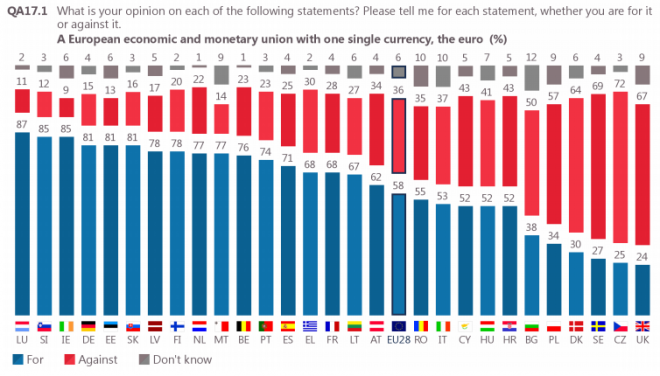 Fonte: Eurobarometro, autunno 2016