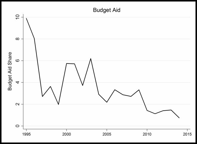 Nota: Quota di aiuti al bilancio rispetto al totale degli aiuti di tutti i 28 donatori Dac bilaterali ai paesi in via di sviluppo (Oecd Crs 2016)