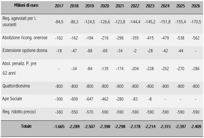 - effetti negativi sulla finanza pubblica; valori al lordo di effetti fiscali