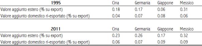 Fonte: elaborazione degli autori su dati Wiod - World Input-Output Database, con metodologia di Zhi Wang, Shang-Jin Wei, Kunfu Zhu (2013)