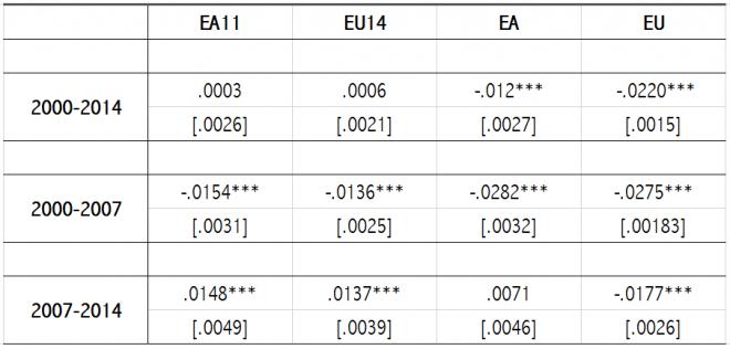 Standard error tra parentesi. Significatività dei coefficienti: 1 per cento (***), 5 per cento (**) e 10 per cento (*)
