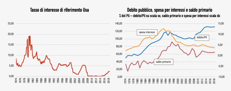 grafico avanzo primario italia