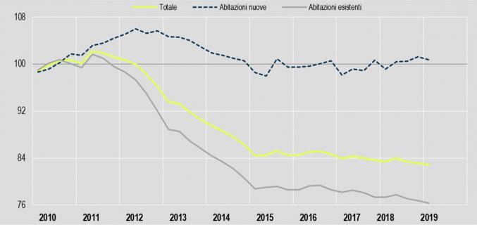 I prezzi della Abitazioni nuove e di quelle esistenti dal 2010 al 2019