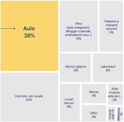 Edilizia scolastica. Grafico 2 – Non solo aule: distribuzione percentuale degli spazi interni alle scuole piemontesi (Piemonte)